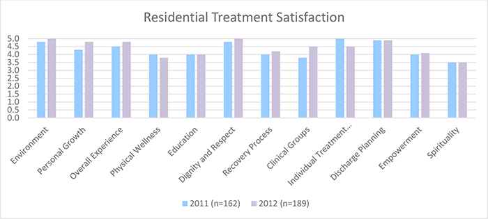 Residential treatment satisfaction chart